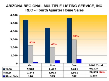 4th Quarter Home Sales