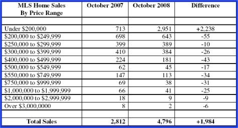 Oct Sales 2007 - 2008