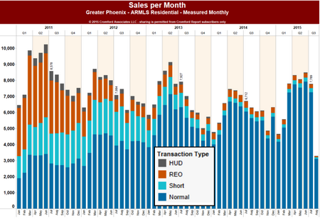 Sales per Month s